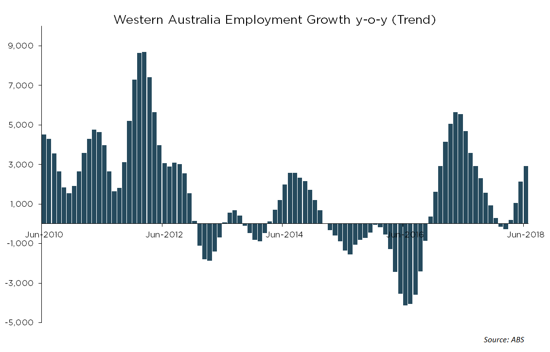WA Economic Update - Employment Trend Growth Resumed