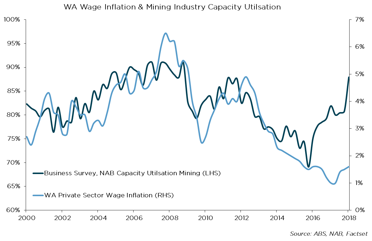 WA Economic Update - Boom time in Mining?