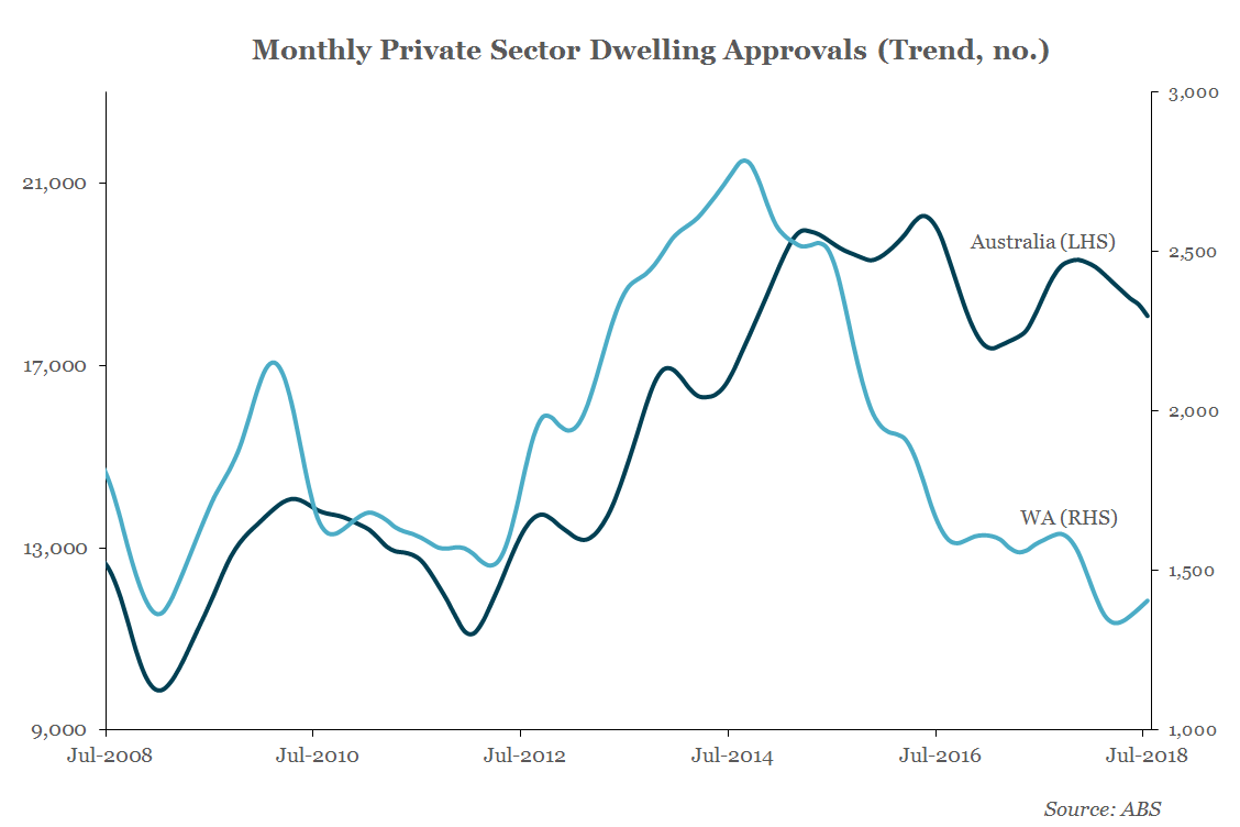 WA Economic Update - Building Approvals Rebound Trend Continues