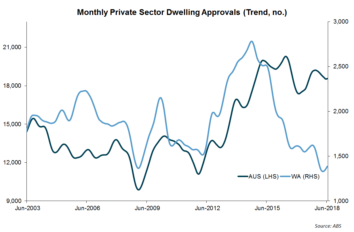 WA Economic Update - Building Approvals Rebound