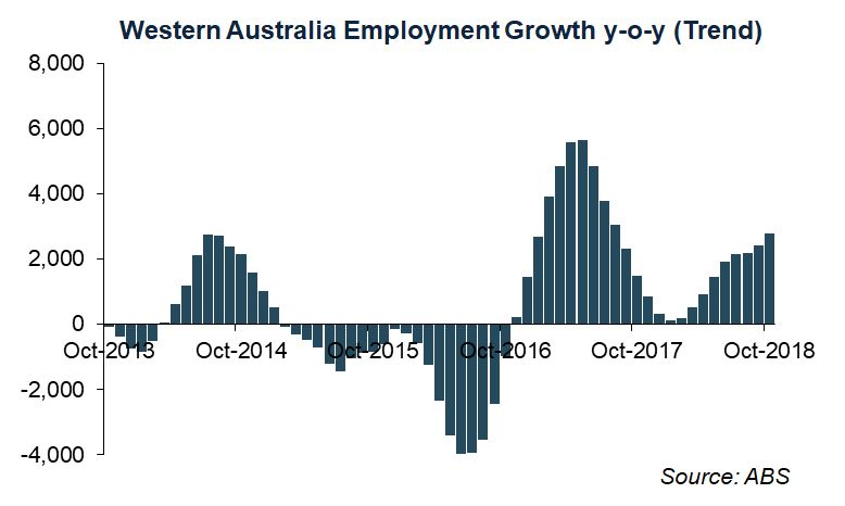 WA Economic Update - Strong Full Time Employment Growth